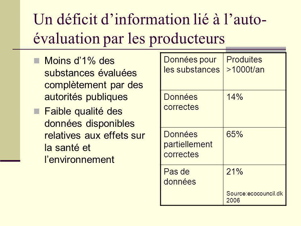 Un déficit d'information lié à l'auto-évaluation par les producteurs