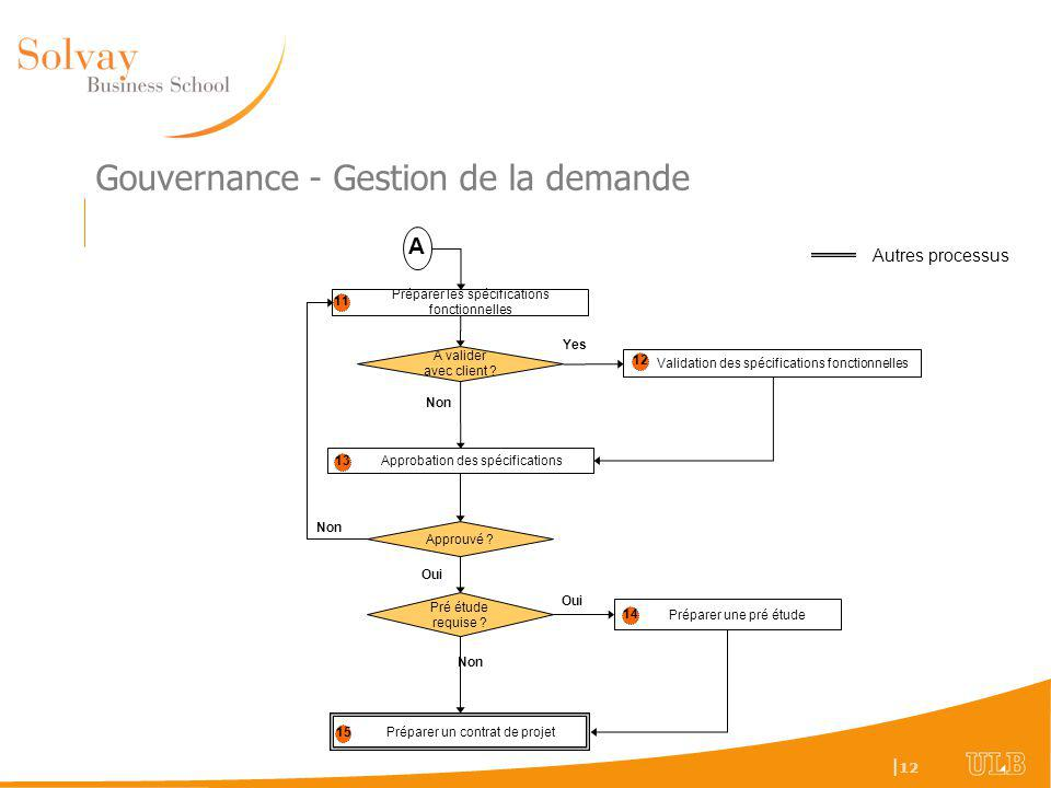 Gouvernance - Gestion de la demande