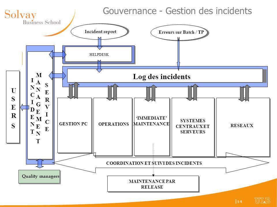 Gouvernance - Gestion des incidents