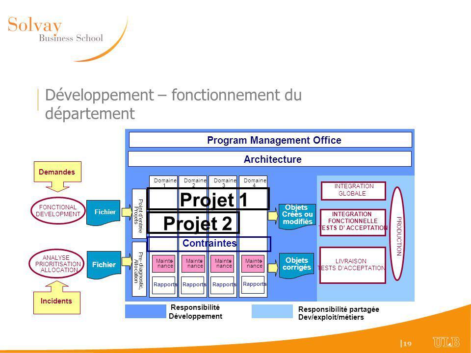 Développement – fonctionnement du département