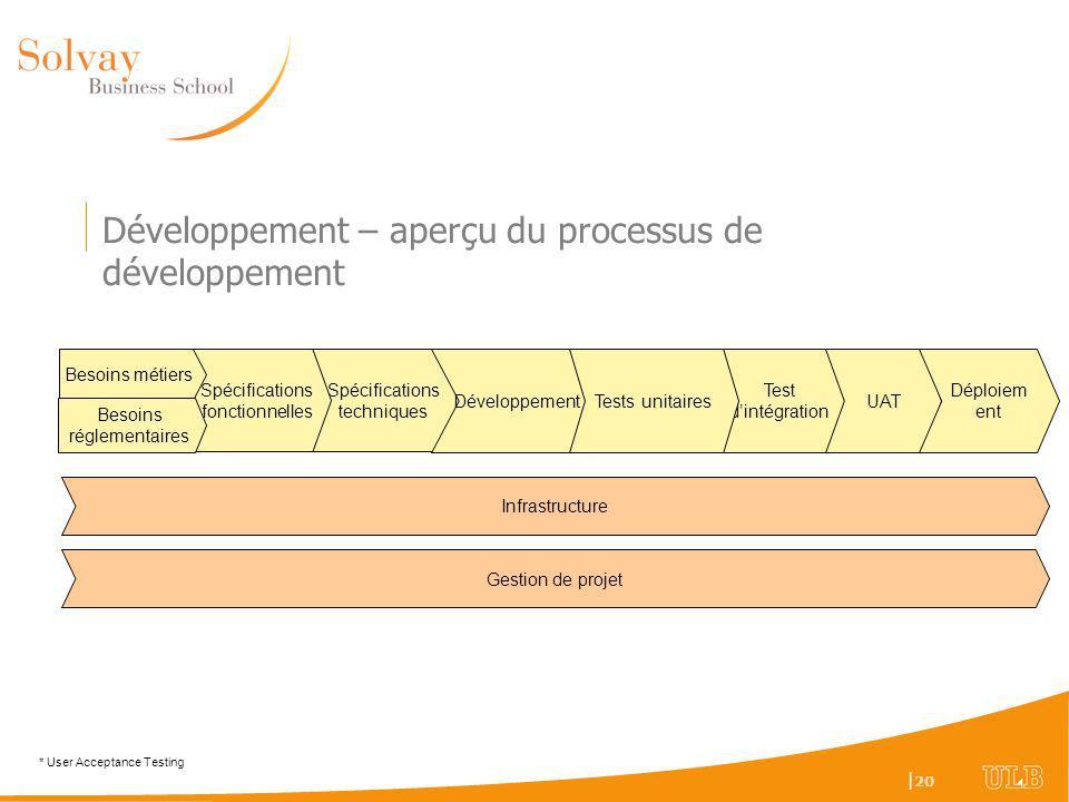 Développement – aperçu du processus de développement