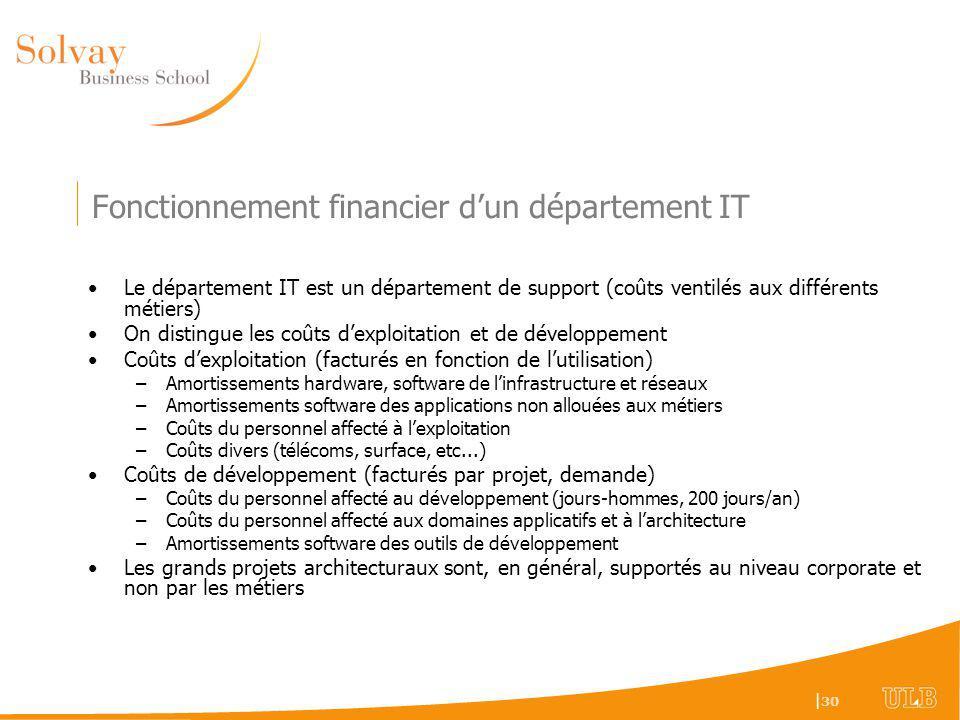 Fonctionnement financier d'un département IT