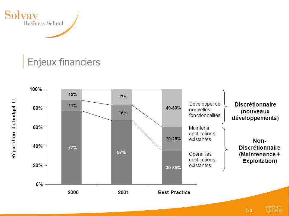 Enjeux financiers Discrétionnaire (nouveaux développements)