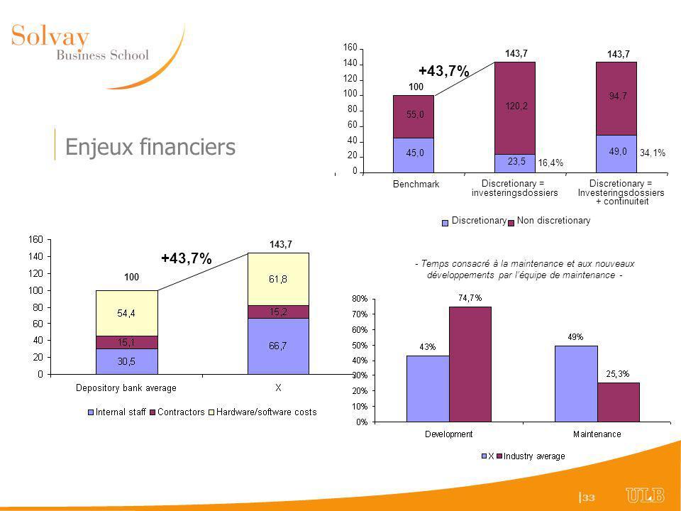 Enjeux financiers +43,7% +43,7% 45,0 23,5 49,0 55,0 120,2 94,7 20 40
