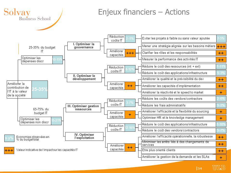Enjeux financiers – Actions