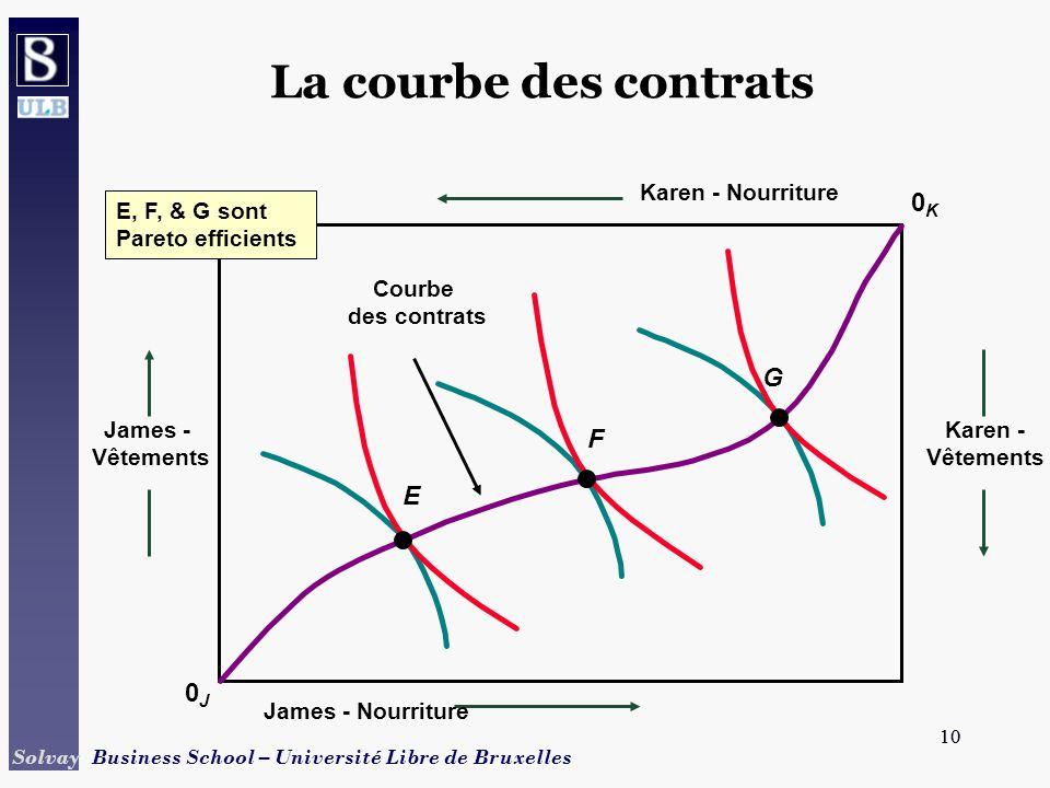 La courbe des contrats 0K G F E 0J Karen - Nourriture E, F, & G sont