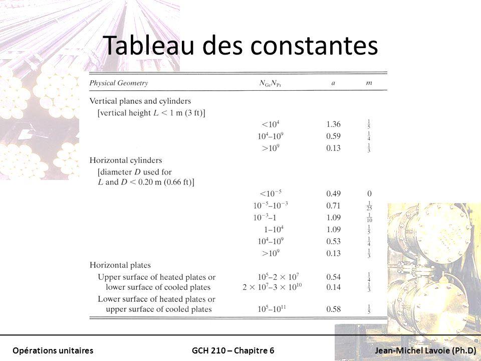 Tableau des constantes