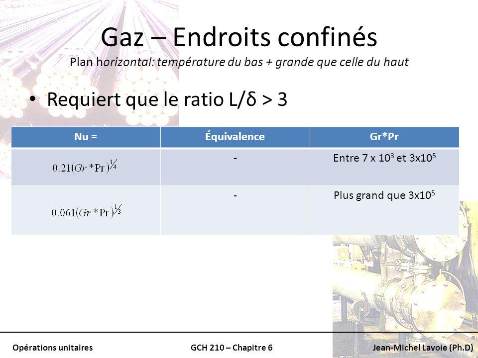 Gaz – Endroits confinés Plan horizontal: température du bas + grande que celle du haut