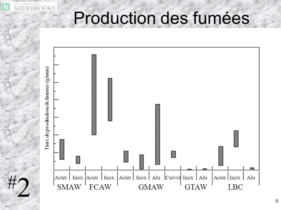 #2 Production des fumées SMAW FCAW GMAW GTAW LBC