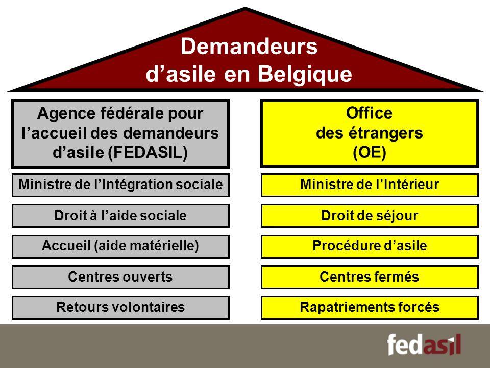 Demandeurs d'asile en Belgique