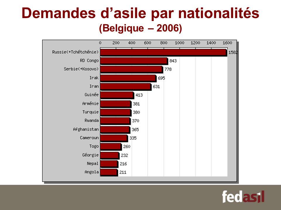 Demandes d'asile par nationalités (Belgique – 2006)