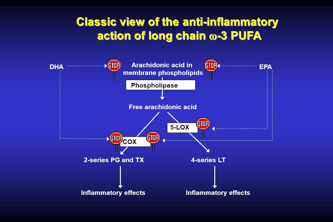 Classic view of the anti-inflammatory action of long chain w-3 PUFA