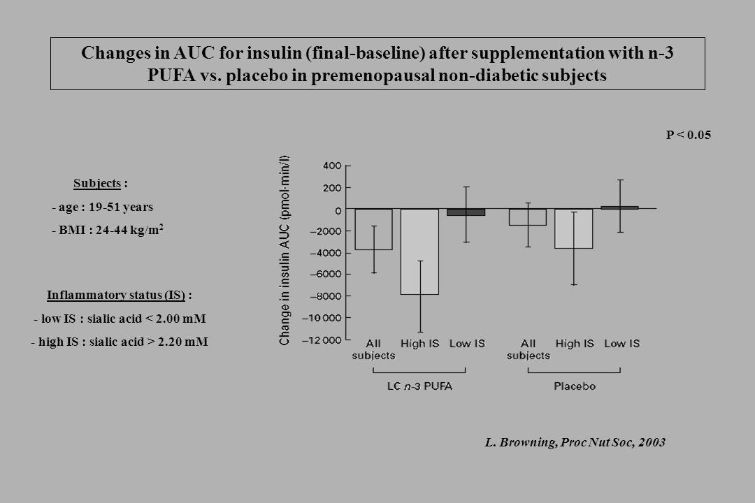 Changes in AUC for insulin (final-baseline) after supplementation with n-3 PUFA vs. placebo in premenopausal non-diabetic subjects