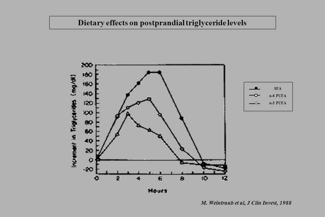 Dietary effects on postprandial triglyceride levels