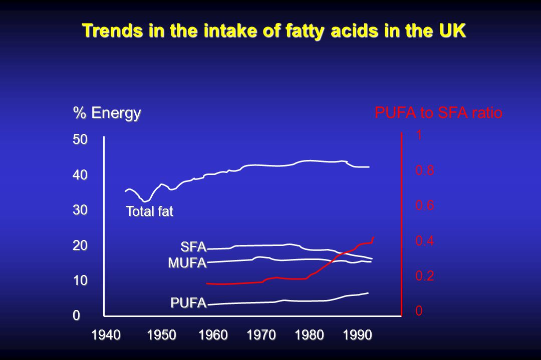 Trends in the intake of fatty acids in the UK