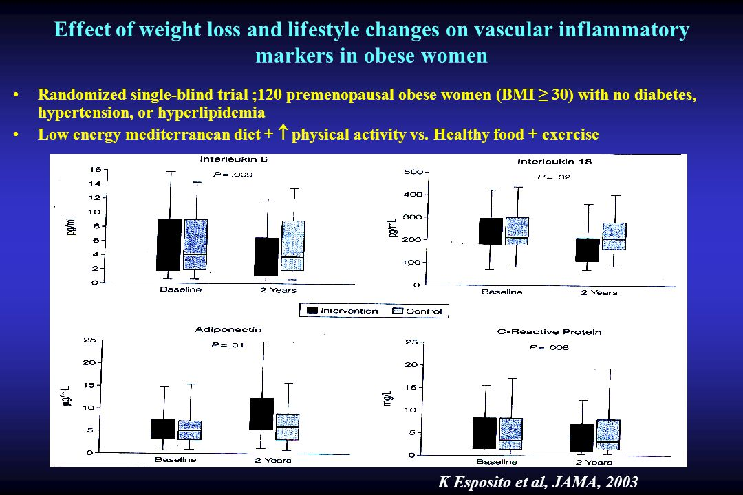 Effect of weight loss and lifestyle changes on vascular inflammatory markers in obese women