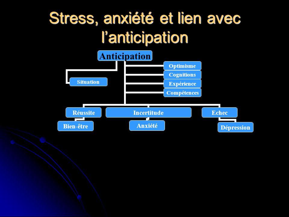 Stress, anxiété et lien avec l'anticipation