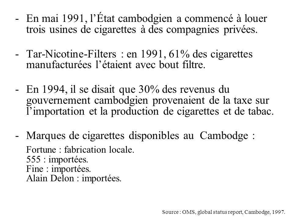 Marques de cigarettes disponibles au Cambodge :