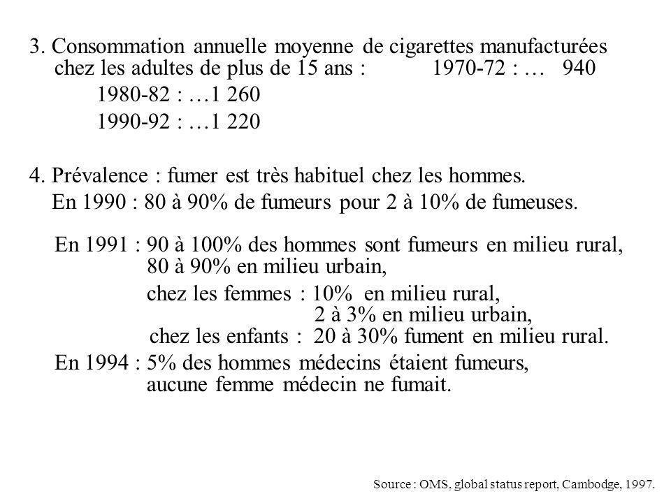 4. Prévalence : fumer est très habituel chez les hommes.