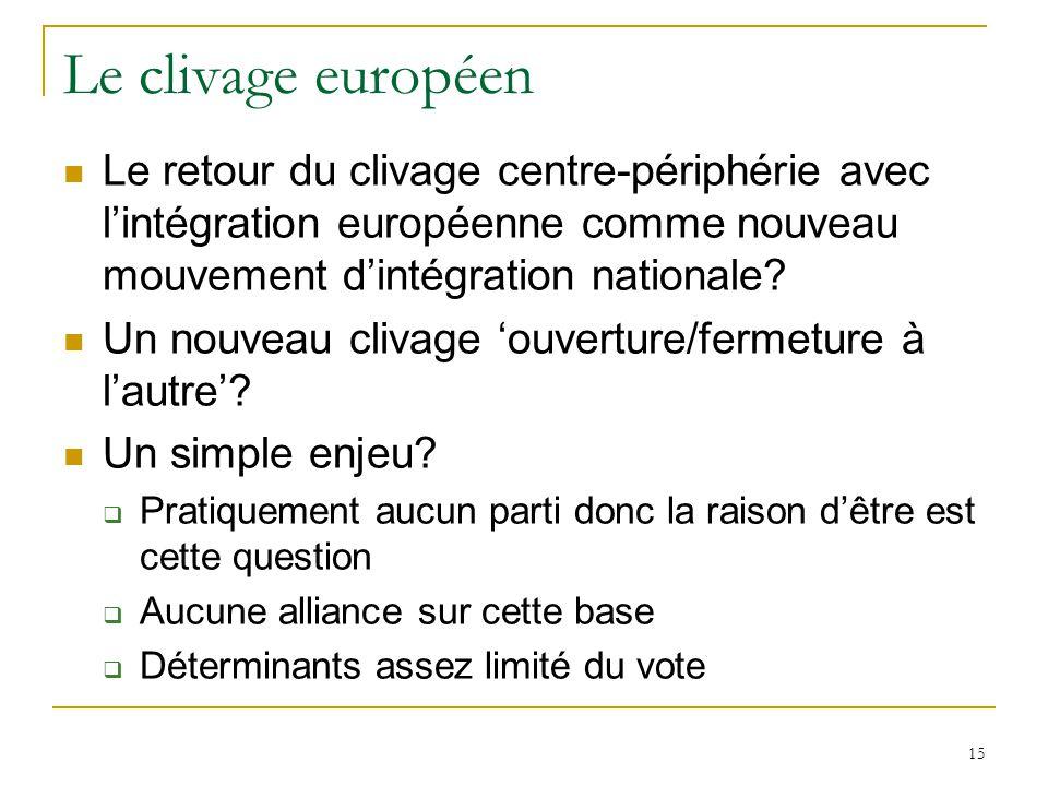 Le clivage européen Le retour du clivage centre-périphérie avec l'intégration européenne comme nouveau mouvement d'intégration nationale