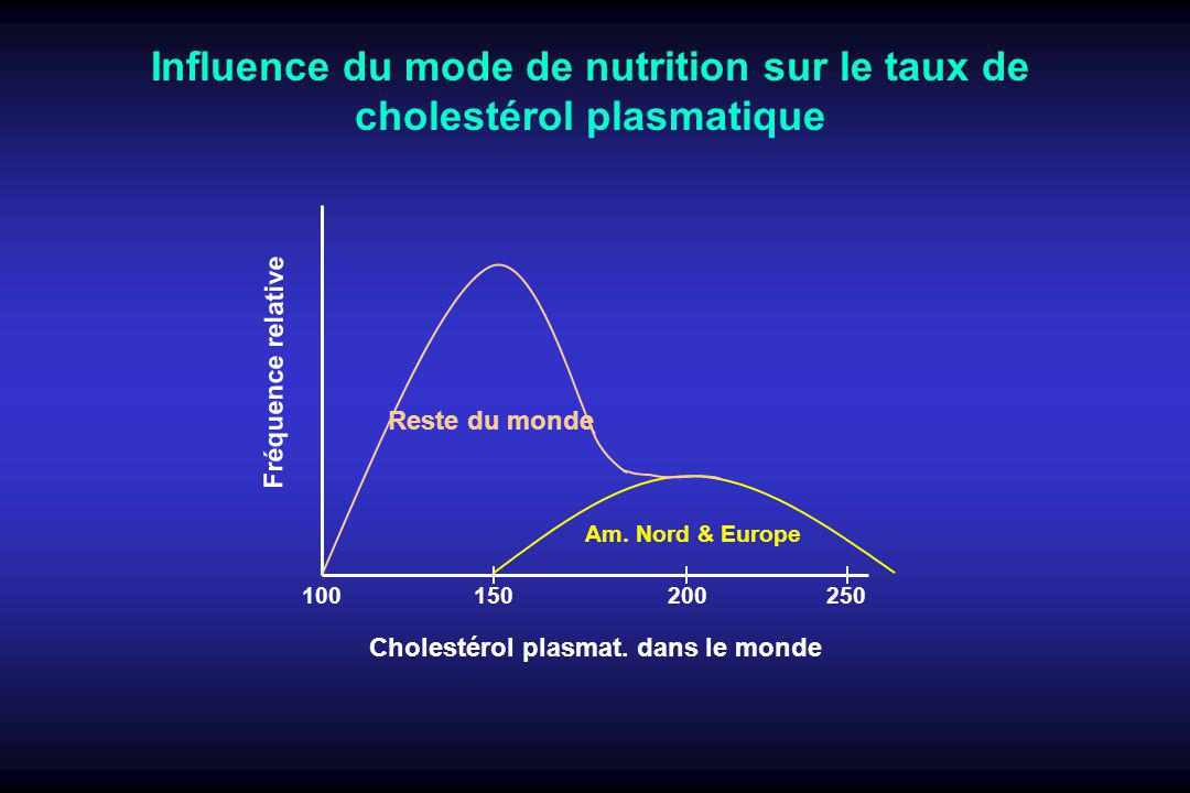 Influence du mode de nutrition sur le taux de cholestérol plasmatique