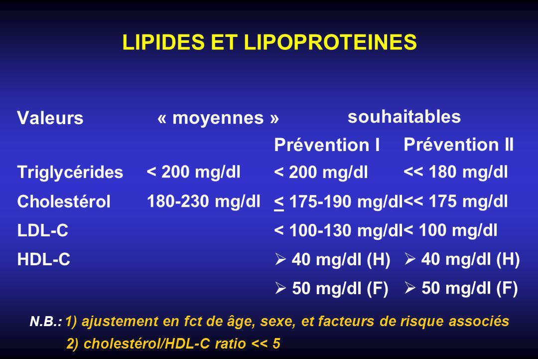 LIPIDES ET LIPOPROTEINES