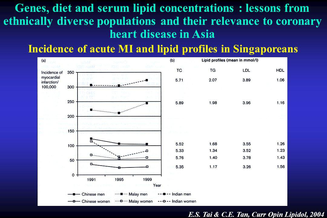 Incidence of acute MI and lipid profiles in Singaporeans