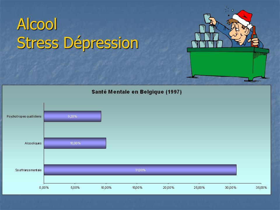 Alcool Stress Dépression