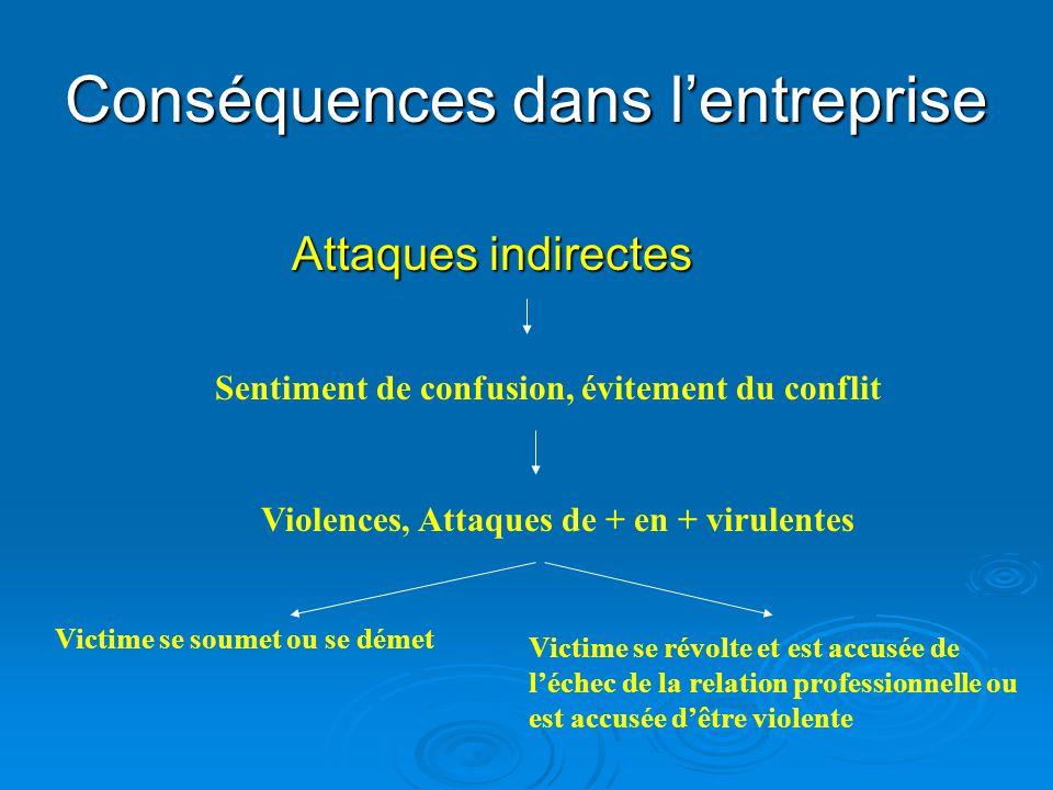 Conséquences dans l'entreprise