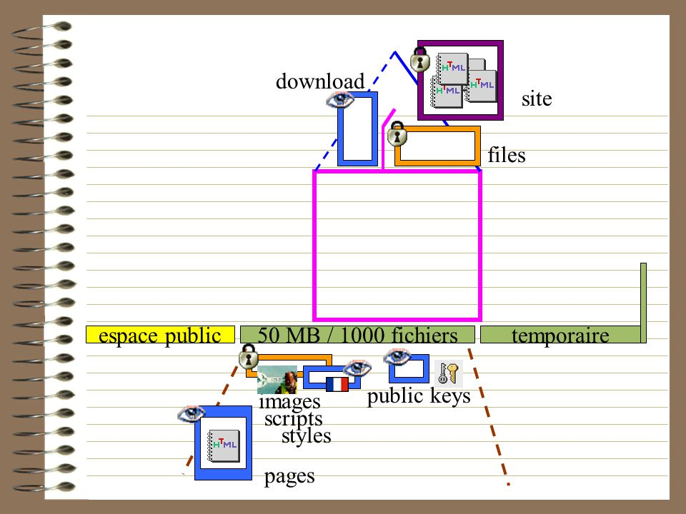 download site. files. espace public. 50 MB / 1000 fichiers. temporaire. public keys. images. scripts.