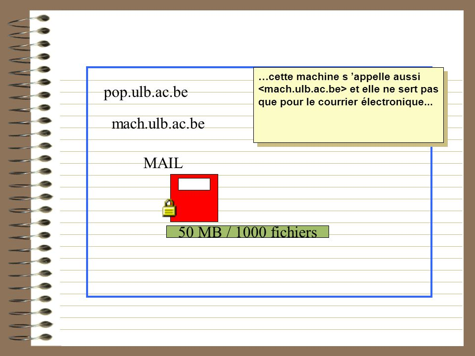 pop.ulb.ac.be mach.ulb.ac.be MAIL 50 MB / 1000 fichiers