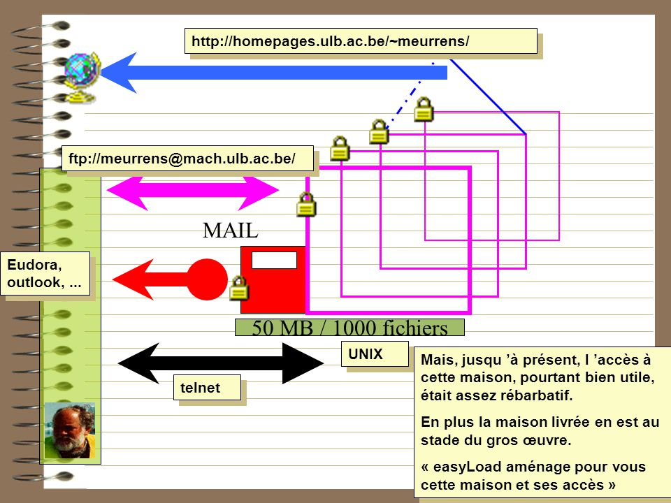 HOME MAIL 50 MB / 1000 fichiers http://homepages.ulb.ac.be/~meurrens/