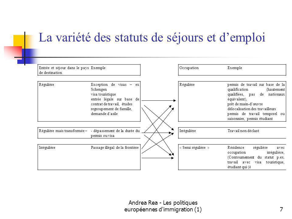 La variété des statuts de séjours et d'emploi
