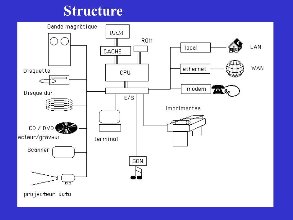 Structure RAM
