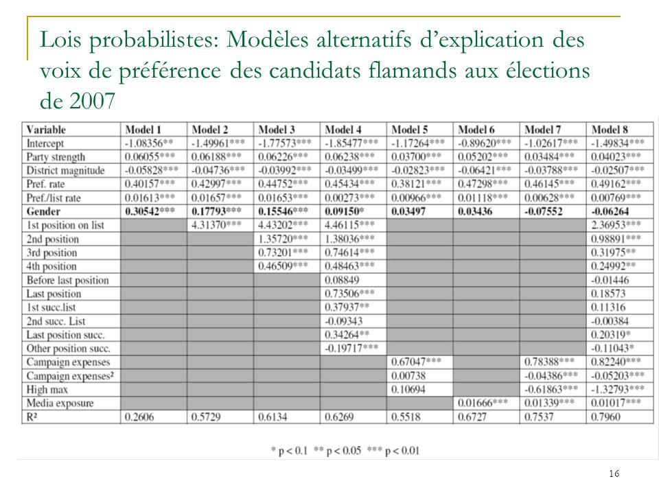 Lois probabilistes: Modèles alternatifs d'explication des voix de préférence des candidats flamands aux élections de 2007