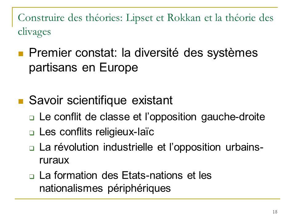 Construire des théories: Lipset et Rokkan et la théorie des clivages