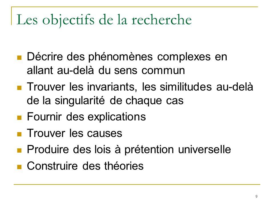 Les objectifs de la recherche