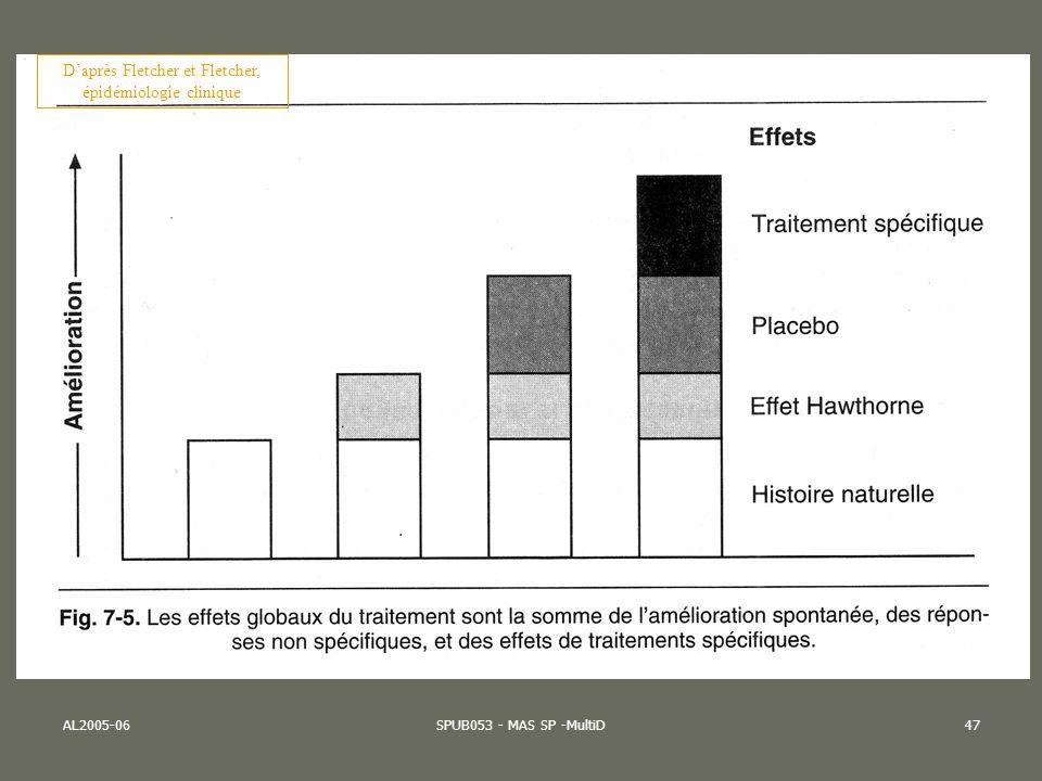D'après Fletcher et Fletcher, épidémiologie clinique