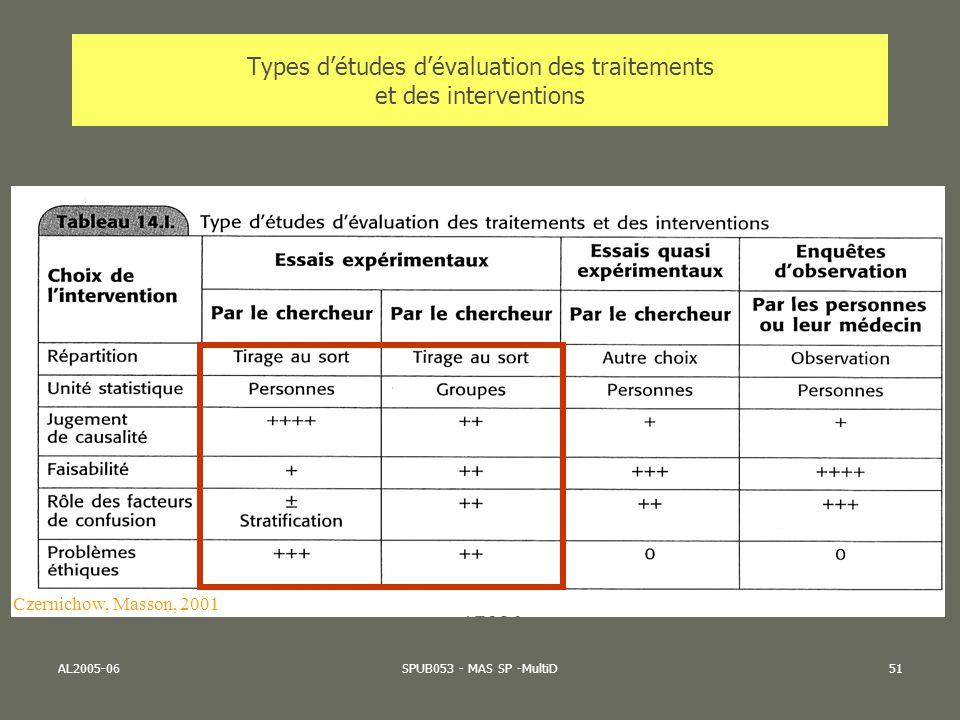 Types d'études d'évaluation des traitements et des interventions