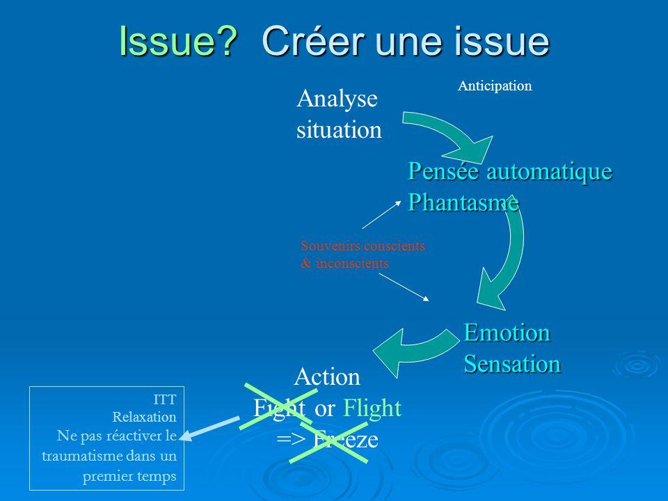 Issue Créer une issue Analyse situation Pensée automatique Phantasme