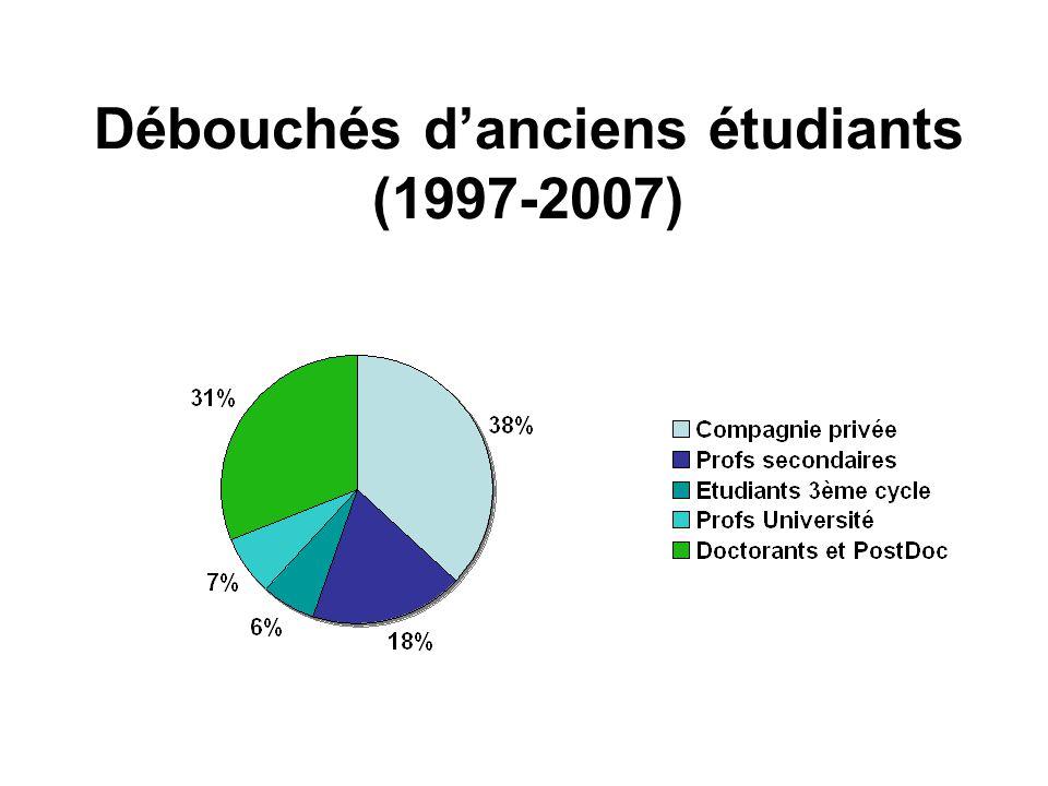 Débouchés d'anciens étudiants (1997-2007)