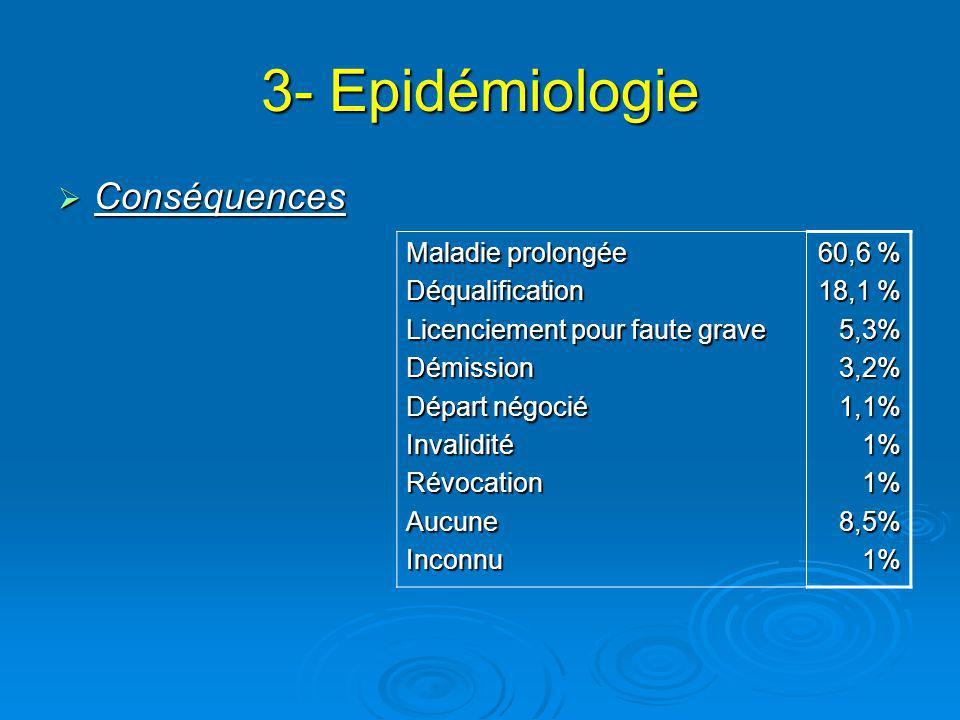 3- Epidémiologie Conséquences Maladie prolongée Déqualification