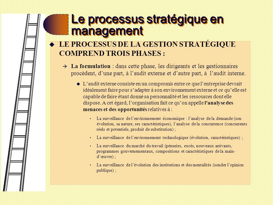 Le processus stratégique en management