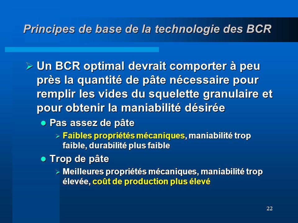 Principes de base de la technologie des BCR