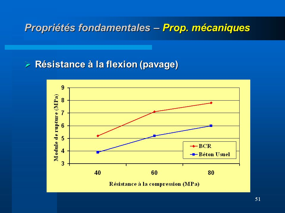 Propriétés fondamentales – Prop. mécaniques