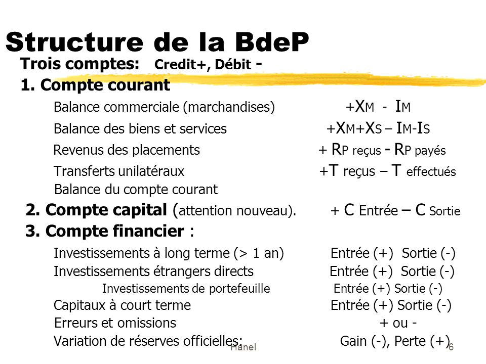 Structure de la BdeP Trois comptes: Credit+, Débit - 1. Compte courant