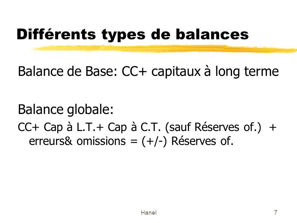 Différents types de balances