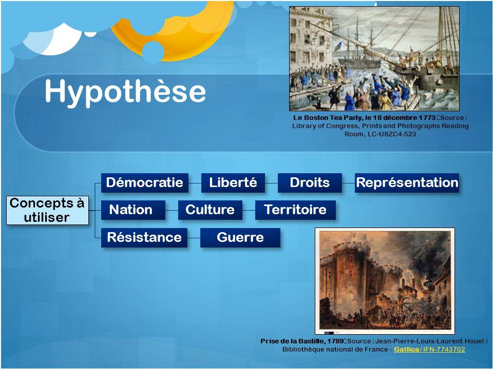 Hypothèse Concepts à utiliser Démocratie Liberté Droits Représentation
