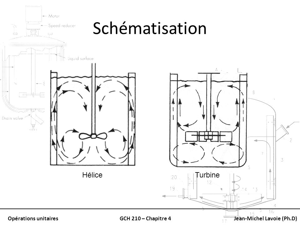 Schématisation Hélice Turbine