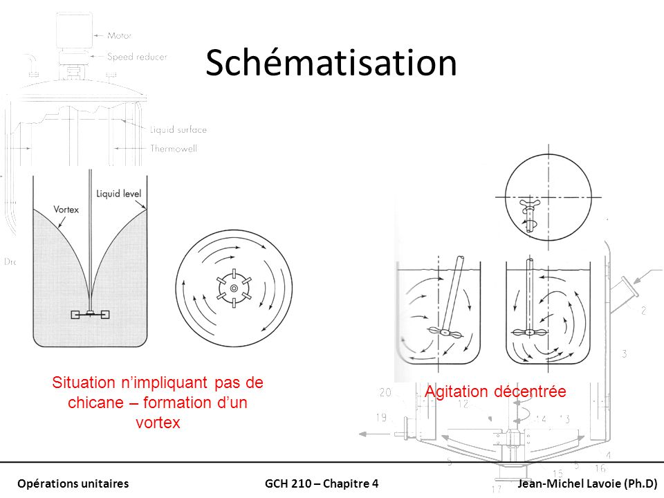 Situation n'impliquant pas de chicane – formation d'un vortex